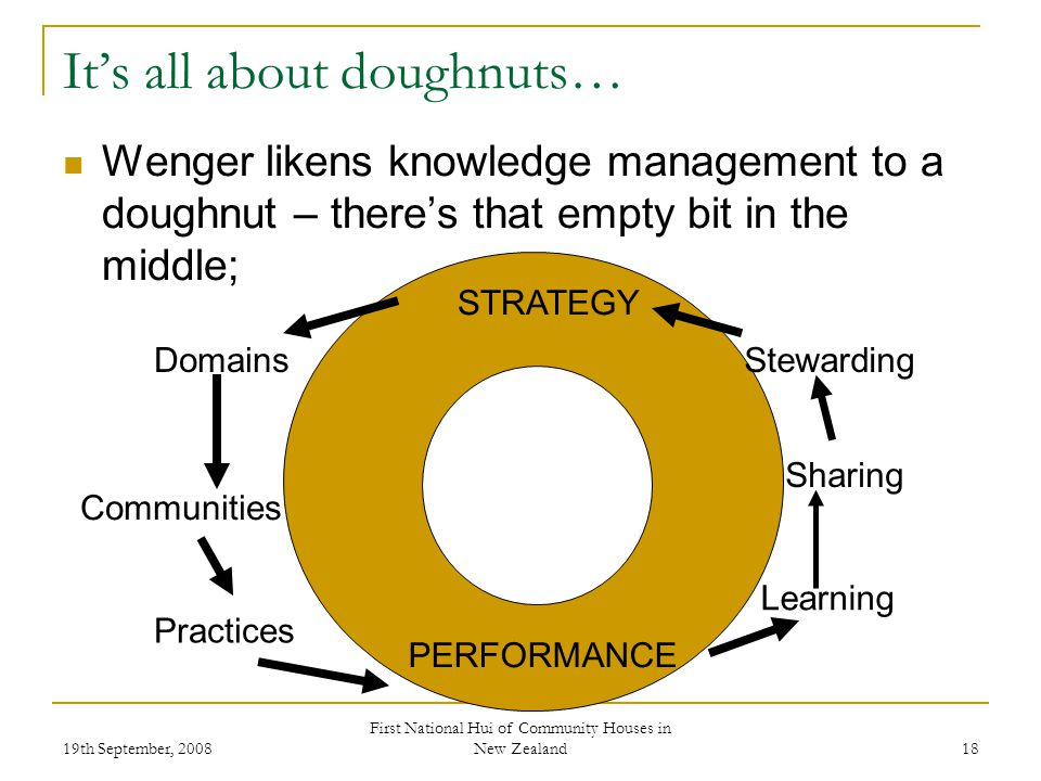 19th September, 2008 First National Hui of Community Houses in New Zealand 18 Its all about doughnuts… Wenger likens knowledge management to a doughnut – theres that empty bit in the middle; STRATEGY PERFORMANCE Stewarding Sharing Learning Domains Communities Practices