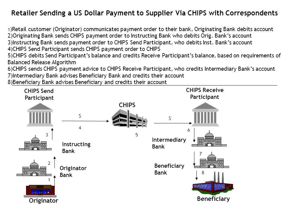 1 3 4 5 6 $ 7 2 Originator Retailer Sending a US Dollar Payment to Supplier Via CHIPS with Correspondents 1 )Retail customer (Originator) communicates
