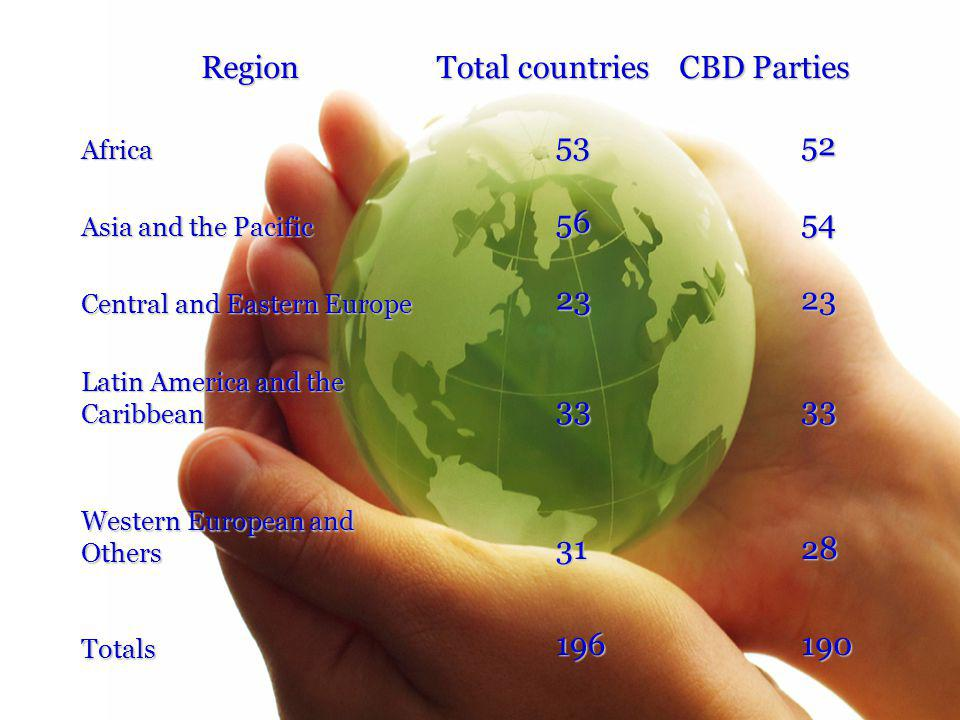 Region Total countries CBD Parties Africa5352 Asia and the Pacific 5654 Central and Eastern Europe 2323 Latin America and the Caribbean 3333 Western European and Others 3128 Totals196190