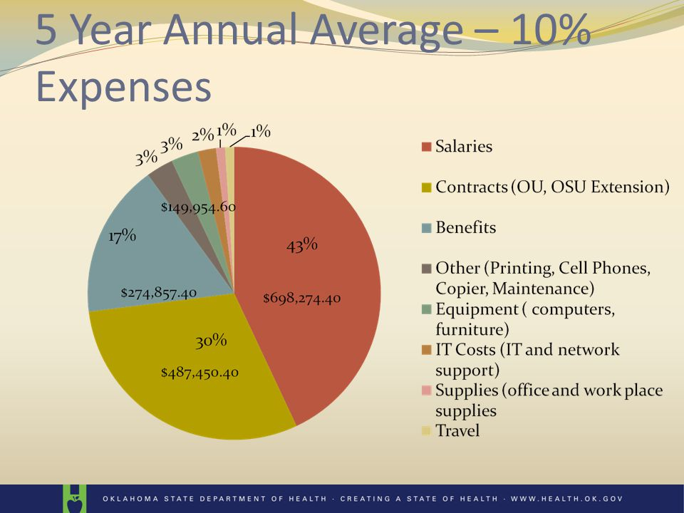 5 Year Annual Average – 10% Expenses