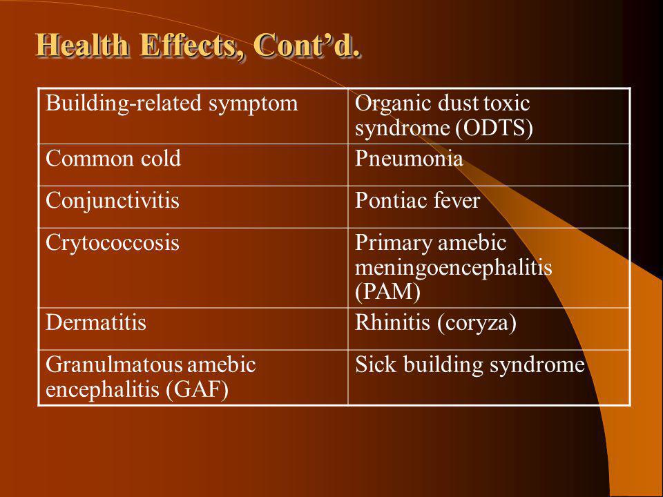 Health Effects, Contd. Building-related symptomOrganic dust toxic syndrome (ODTS) Common coldPneumonia ConjunctivitisPontiac fever CrytococcosisPrimar