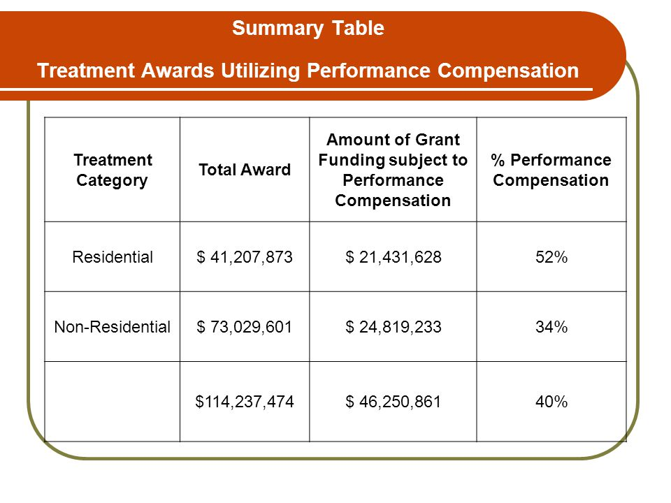 Summary Table Treatment Awards Utilizing Performance Compensation Treatment Category Total Award Amount of Grant Funding subject to Performance Compensation % Performance Compensation Residential$ 41,207,873$ 21,431,62852% Non-Residential$ 73,029,601$ 24,819,23334% $114,237,474$ 46,250,86140%