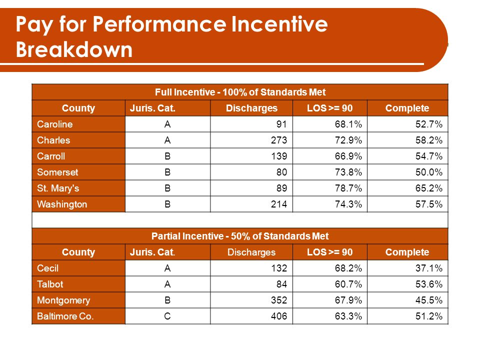 Pay for Performance Incentive Breakdown Full Incentive - 100% of Standards Met CountyJuris.