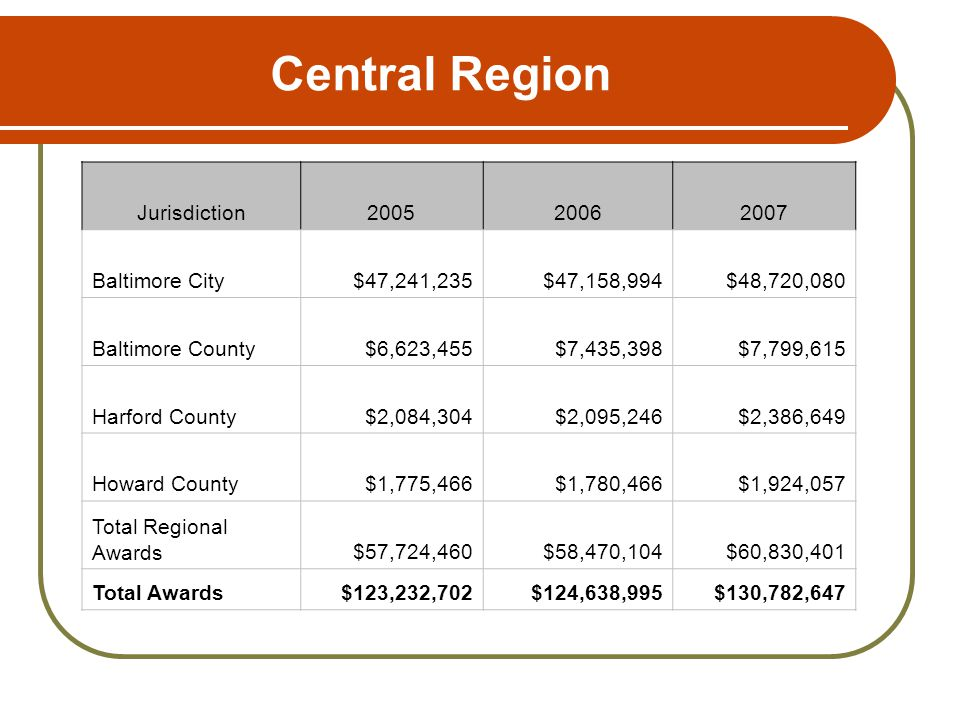 Central Region Jurisdiction200520062007 Baltimore City$47,241,235$47,158,994$48,720,080 Baltimore County$6,623,455$7,435,398$7,799,615 Harford County$