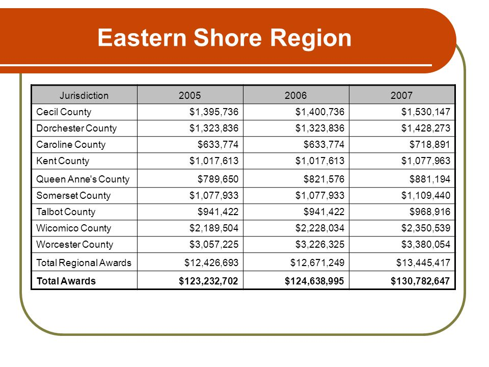 Eastern Shore Region Jurisdiction200520062007 Cecil County$1,395,736$1,400,736$1,530,147 Dorchester County$1,323,836 $1,428,273 Caroline County$633,774 $718,891 Kent County$1,017,613 $1,077,963 Queen Anne s County$789,650$821,576$881,194 Somerset County$1,077,933 $1,109,440 Talbot County$941,422 $968,916 Wicomico County$2,189,504$2,228,034$2,350,539 Worcester County$3,057,225$3,226,325$3,380,054 Total Regional Awards$12,426,693$12,671,249$13,445,417 Total Awards$123,232,702$124,638,995$130,782,647