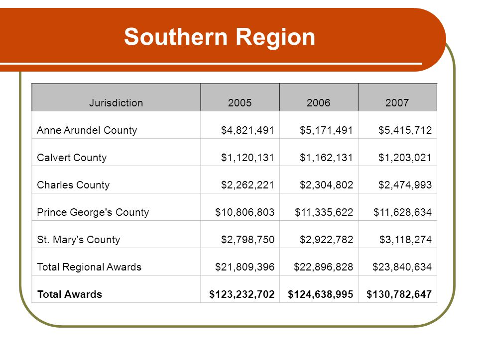 Southern Region Jurisdiction200520062007 Anne Arundel County$4,821,491$5,171,491$5,415,712 Calvert County$1,120,131$1,162,131$1,203,021 Charles County$2,262,221$2,304,802$2,474,993 Prince George s County$10,806,803$11,335,622$11,628,634 St.