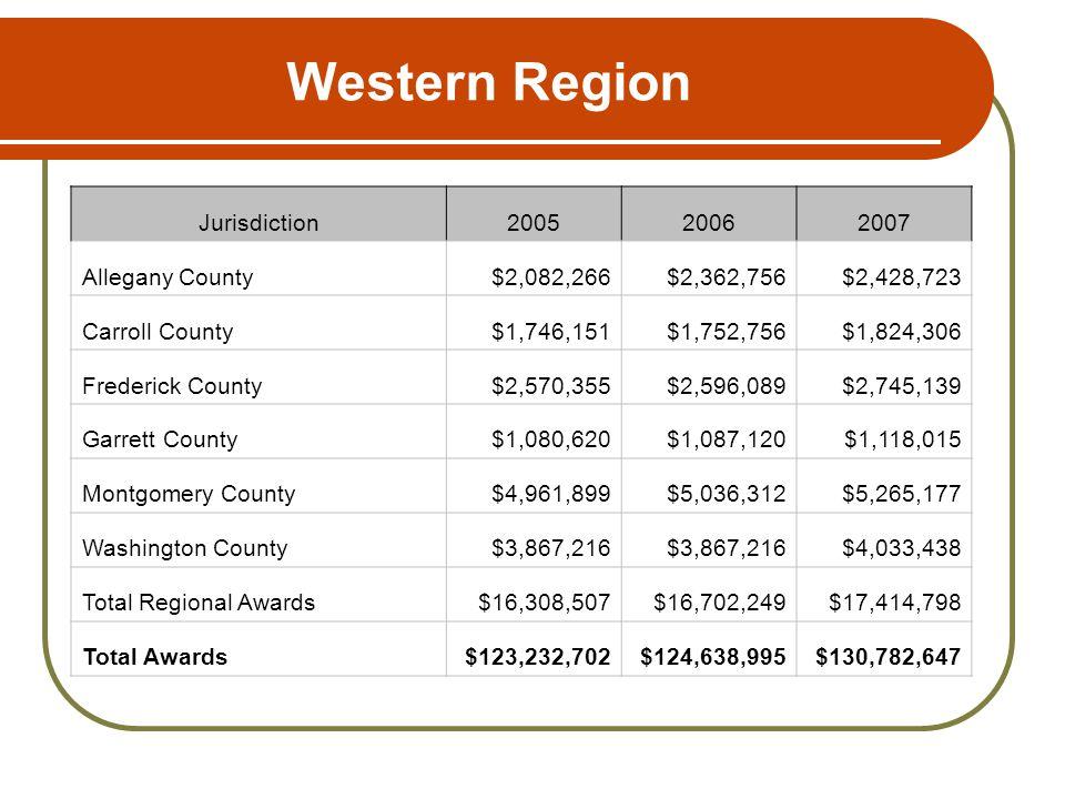 Western Region Jurisdiction200520062007 Allegany County$2,082,266$2,362,756$2,428,723 Carroll County$1,746,151$1,752,756$1,824,306 Frederick County$2,