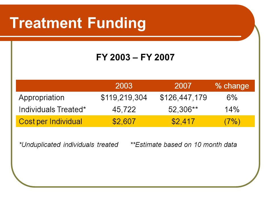 Treatment Funding 20032007% change Appropriation$119,219,304$126,447,1796% Individuals Treated*45,72252,306**14% Cost per Individual$2,607$2,417(7%) F