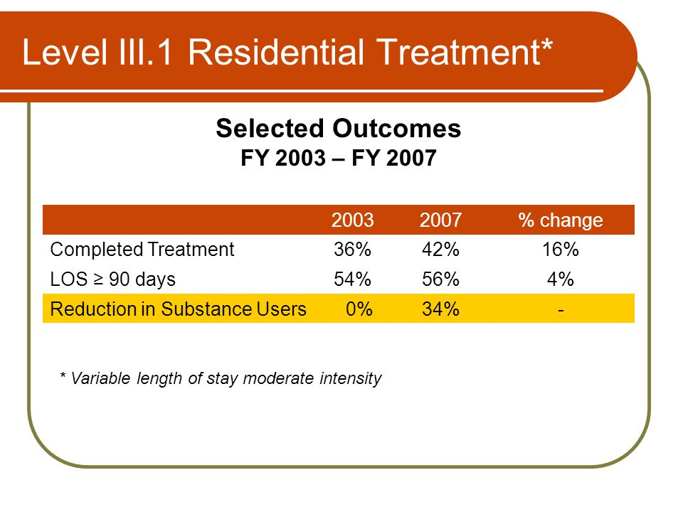 Level III.1 Residential Treatment* Selected Outcomes FY 2003 – FY 2007 20032007% change Completed Treatment36%42%16% LOS 90 days54%56%4% Reduction in Substance Users0%34%- * Variable length of stay moderate intensity