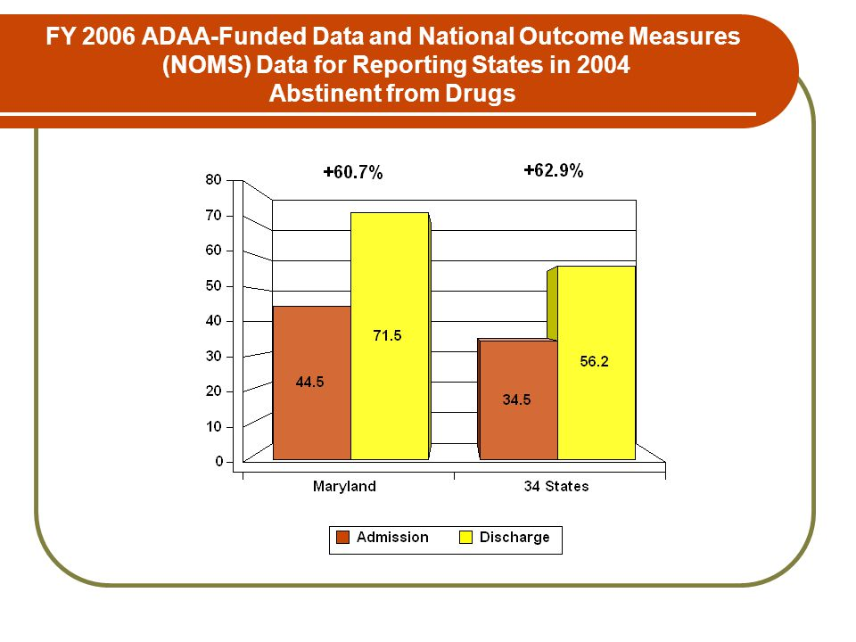 FY 2006 ADAA-Funded Data and National Outcome Measures (NOMS) Data for Reporting States in 2004 Abstinent from Drugs