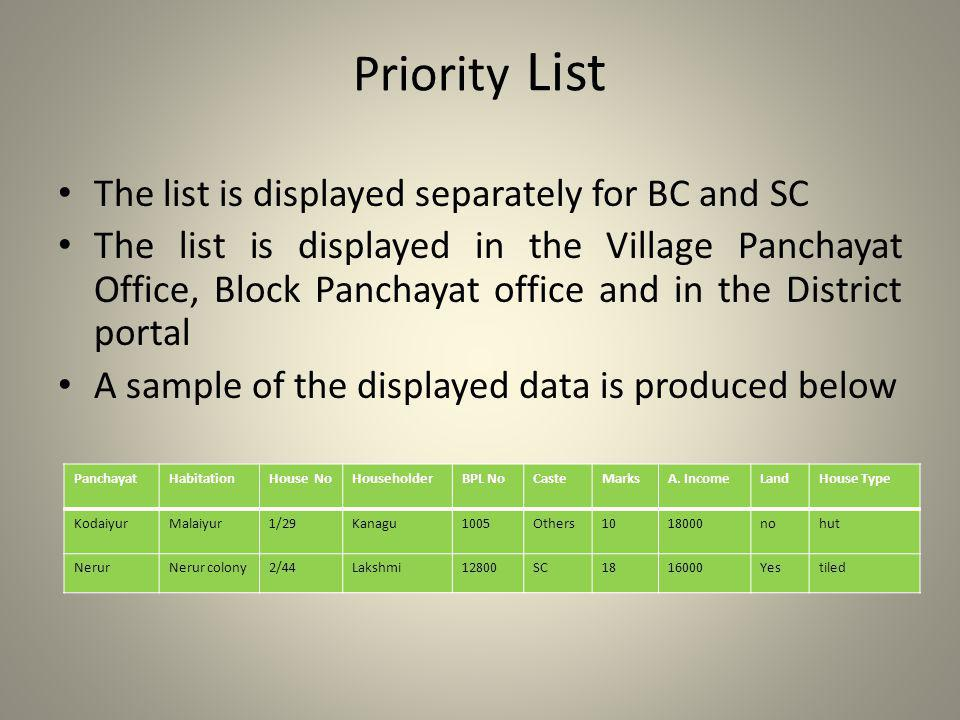 Priority List The list is displayed separately for BC and SC The list is displayed in the Village Panchayat Office, Block Panchayat office and in the District portal A sample of the displayed data is produced below PanchayatHabitationHouse NoHouseholderBPL NoCasteMarksA.
