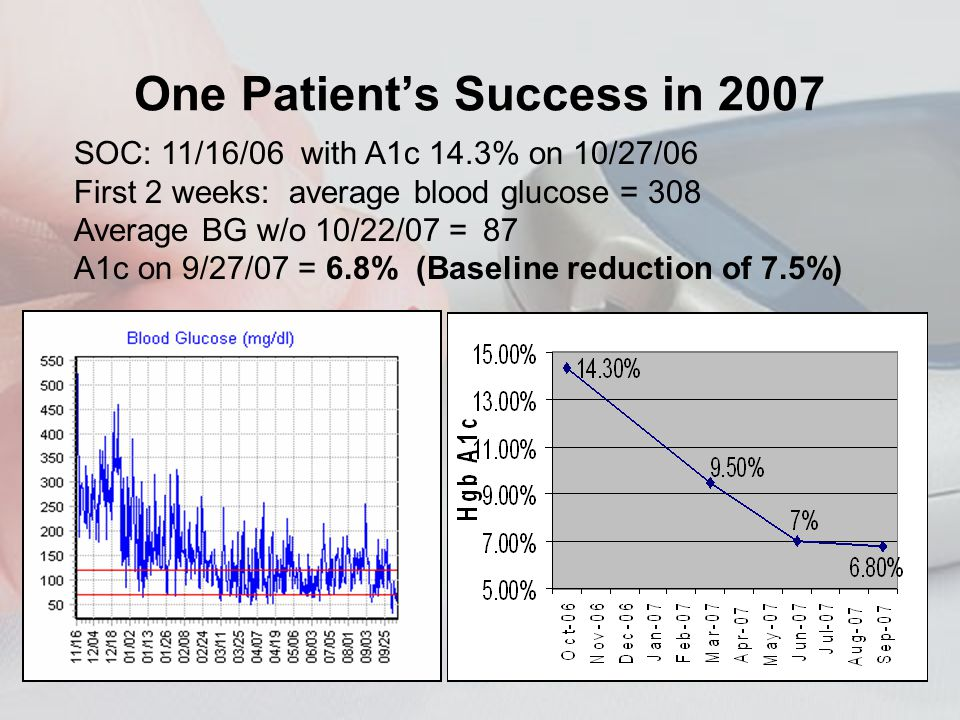 One Patients Success in 2007 SOC: 11/16/06 with A1c 14.3% on 10/27/06 First 2 weeks: average blood glucose = 308 Average BG w/o 10/22/07 = 87 A1c on 9/27/07 = 6.8% (Baseline reduction of 7.5%)