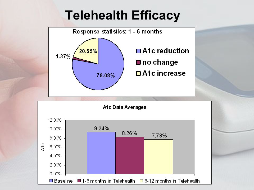 Telehealth Efficacy