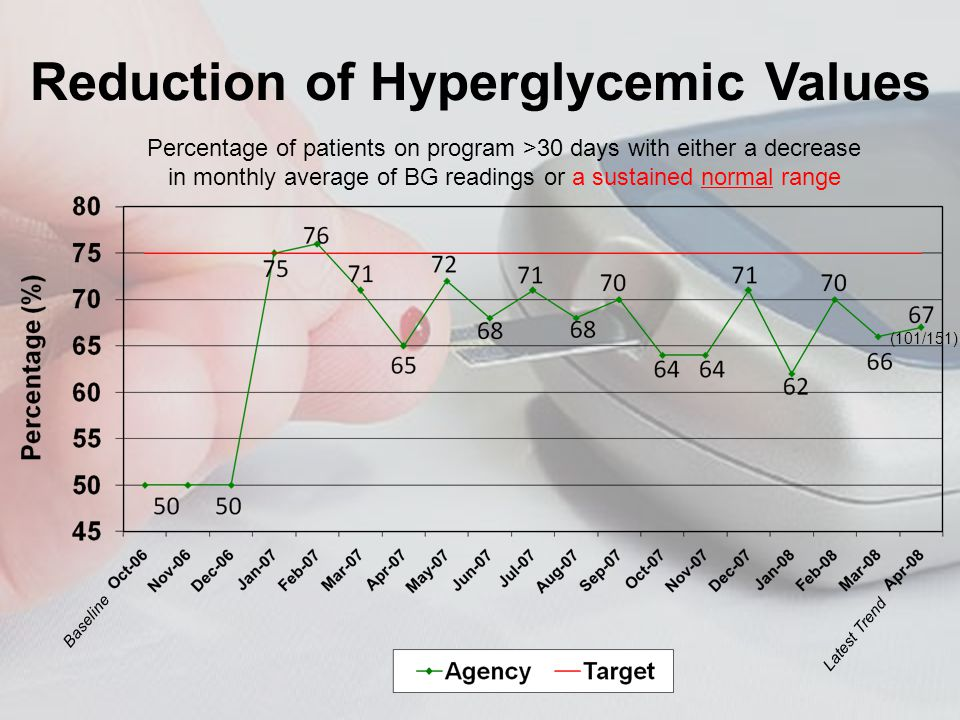 Percentage of patients on program >30 days with either a decrease in monthly average of BG readings or a sustained normal range (101/151) Baseline Latest Trend Reduction of Hyperglycemic Values