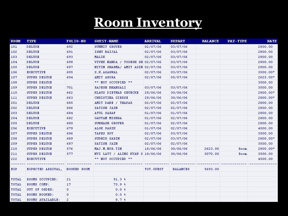 Room Inventory Post Room Charges & Taxes Night Audit Process Charges & Payment Journal Guest Trail Balance Daily Report/ Daily Report II Room Occupanc