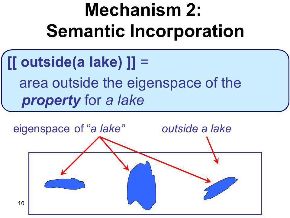 10 eigenspace of a lakeoutside a lake [[ outside(a lake) ]] = area outside the eigenspace of the property for a lake Mechanism 2: Semantic Incorporation