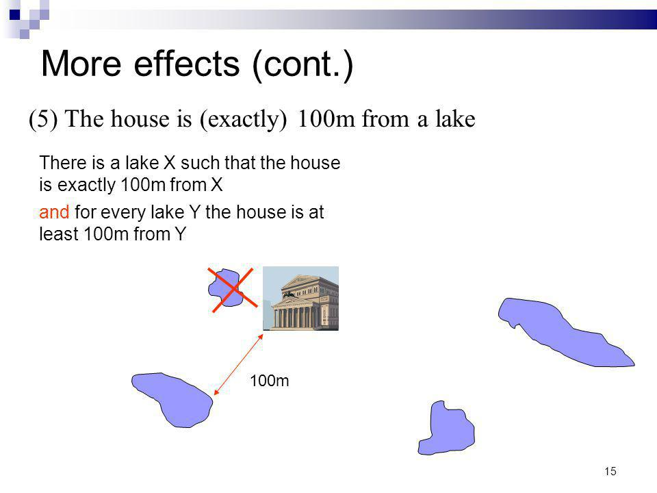 15 More effects (cont.) (5) The house is (exactly) 100m from a lake 100m There is a lake X such that the house is exactly 100m from X and for every la
