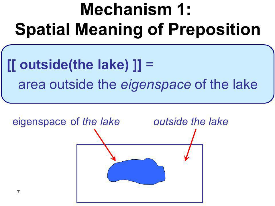 7 [[ outside(the lake) ]] = area outside the eigenspace of the lake Mechanism 1: Spatial Meaning of Preposition eigenspace of the lakeoutside the lake