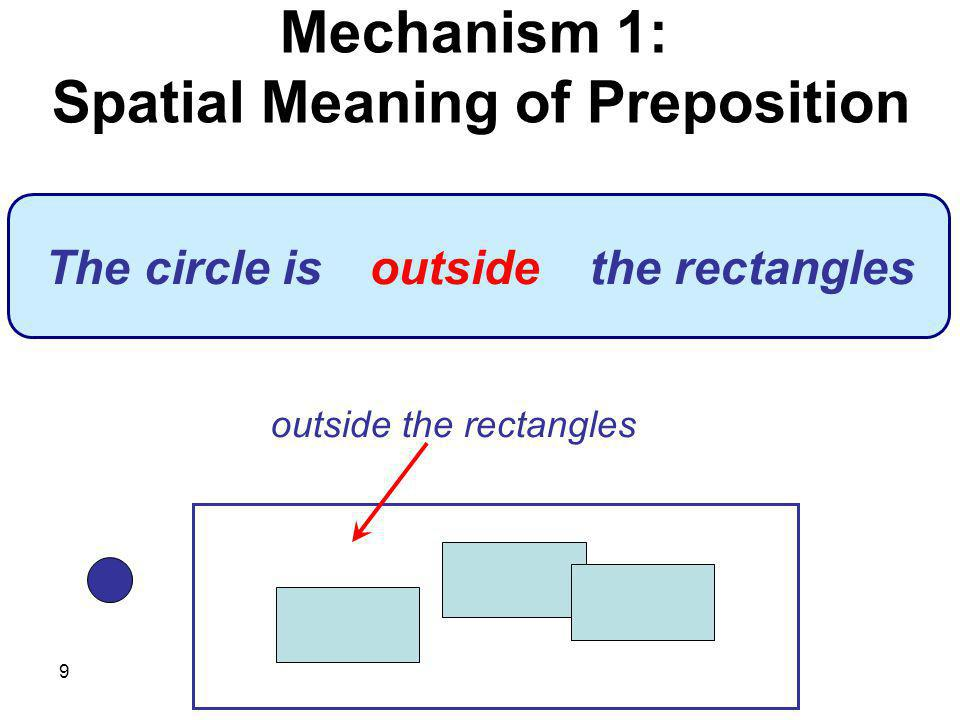 9 outside the rectangles outsideThe circle isthe rectangles Mechanism 1: Spatial Meaning of Preposition