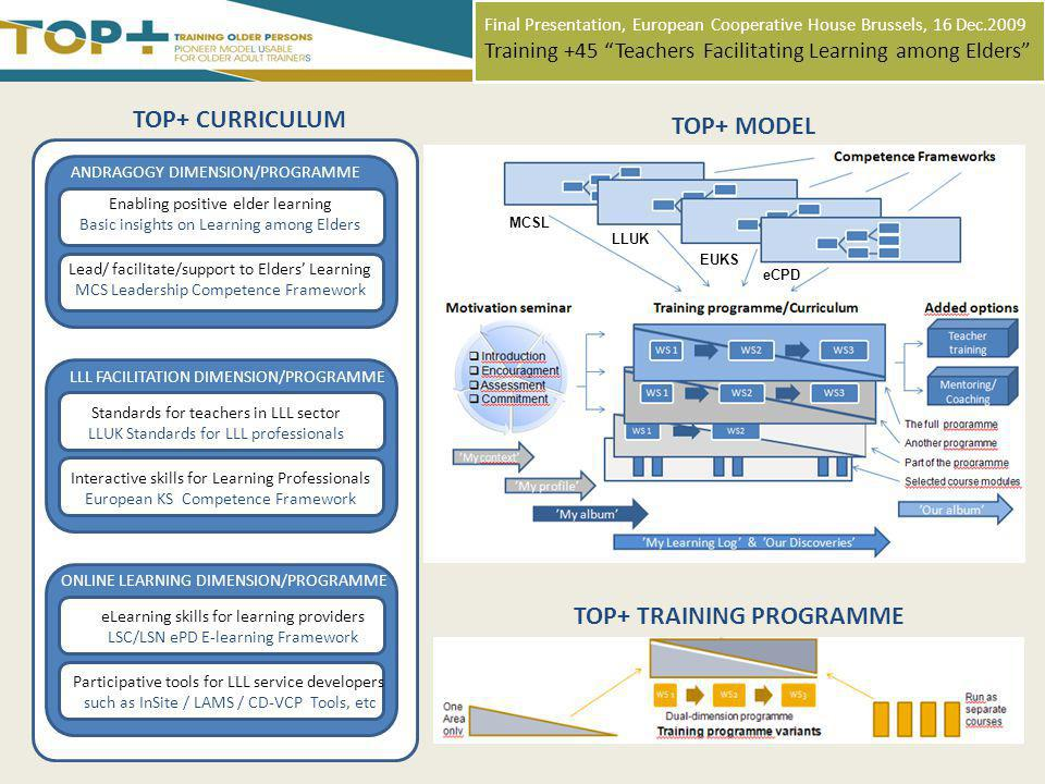 Final Presentation, European Cooperative House Brussels, 16 Dec.2009 Training +45 Teachers Facilitating Learning among Elders ANDRAGOGY DIMENSION/PROGRAMME TOP+ CURRICULUM TOP+ MODEL LLL FACILITATION DIMENSION/PROGRAMME ONLINE LEARNING DIMENSION/PROGRAMME TOP+ TRAINING PROGRAMME Enabling positive elder learning Basic insights on Learning among Elders Lead/ facilitate/support to Elders Learning MCS Leadership Competence Framework Standards for teachers in LLL sector LLUK Standards for LLL professionals Interactive skills for Learning Professionals European KS Competence Framework eLearning skills for learning providers LSC/LSN ePD E-learning Framework Participative tools for LLL service developers such as InSite / LAMS / CD-VCP Tools, etc MCSL EUKS eCPD LLUK