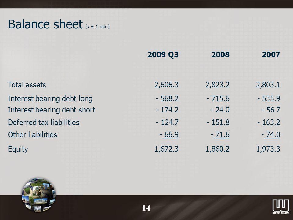 Balance sheet (x 1 mln) 2009 Q320082007 Total assets2,606.32,823.22,803.1 Interest bearing debt long- 568.2- 715.6- 535.9 Interest bearing debt short- 174.2- 24.0- 56.7 Deferred tax liabilities- 124.7- 151.8- 163.2 Other liabilities- 66.9- 71.6- 74.0 Equity1,672.31,860.21,973.3 14