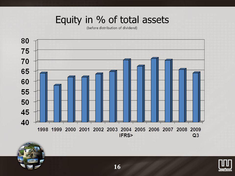 Equity in % of total assets (before distribution of dividend) 16