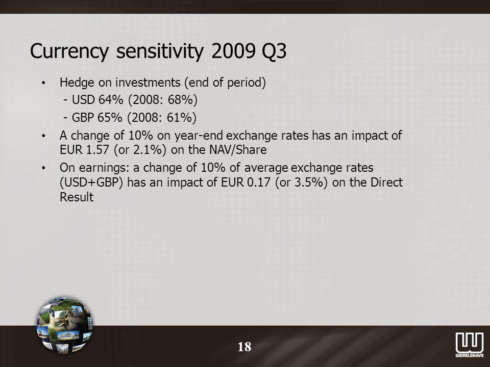 Currency sensitivity 2009 Q3 Hedge on investments (end of period) - USD 64% (2008: 68%) - GBP 65% (2008: 61%) A change of 10% on year-end exchange rates has an impact of EUR 1.57 (or 2.1%) on the NAV/Share On earnings: a change of 10% of average exchange rates (USD+GBP) has an impact of EUR 0.17 (or 3.5%) on the Direct Result 18