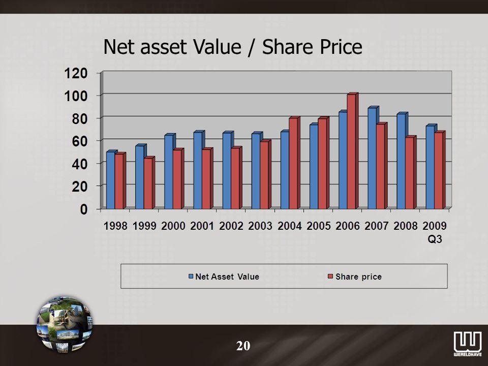 Net asset Value / Share Price 20