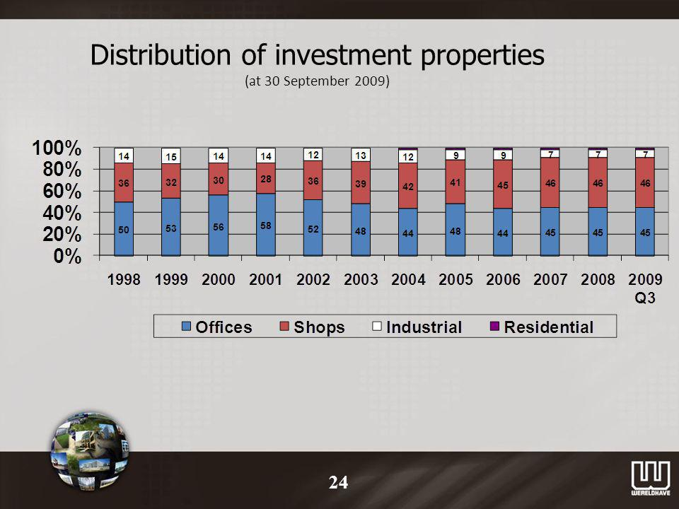 Distribution of investment properties (at 30 September 2009) 24