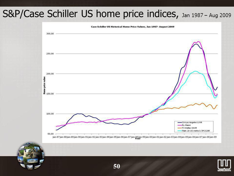 S&P/Case Schiller US home price indices, Jan 1987 – Aug 2009 50