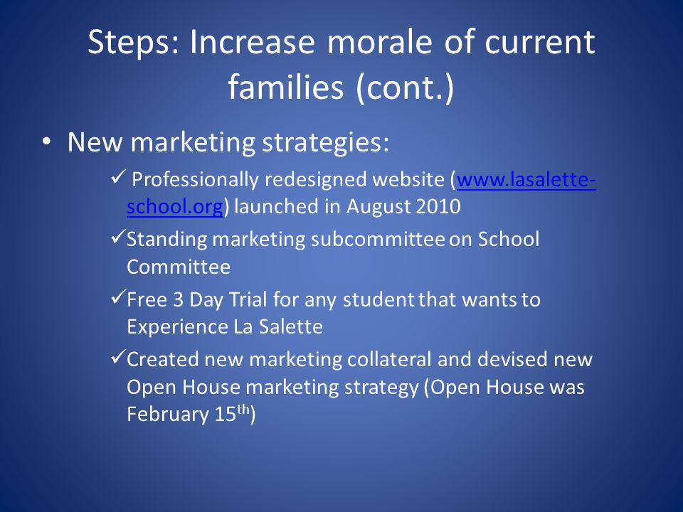 Steps: Increase morale of current families (cont.) New marketing strategies: Professionally redesigned website (www.lasalette- school.org) launched in August 2010www.lasalette- school.org Standing marketing subcommittee on School Committee Free 3 Day Trial for any student that wants to Experience La Salette Created new marketing collateral and devised new Open House marketing strategy (Open House was February 15 th )