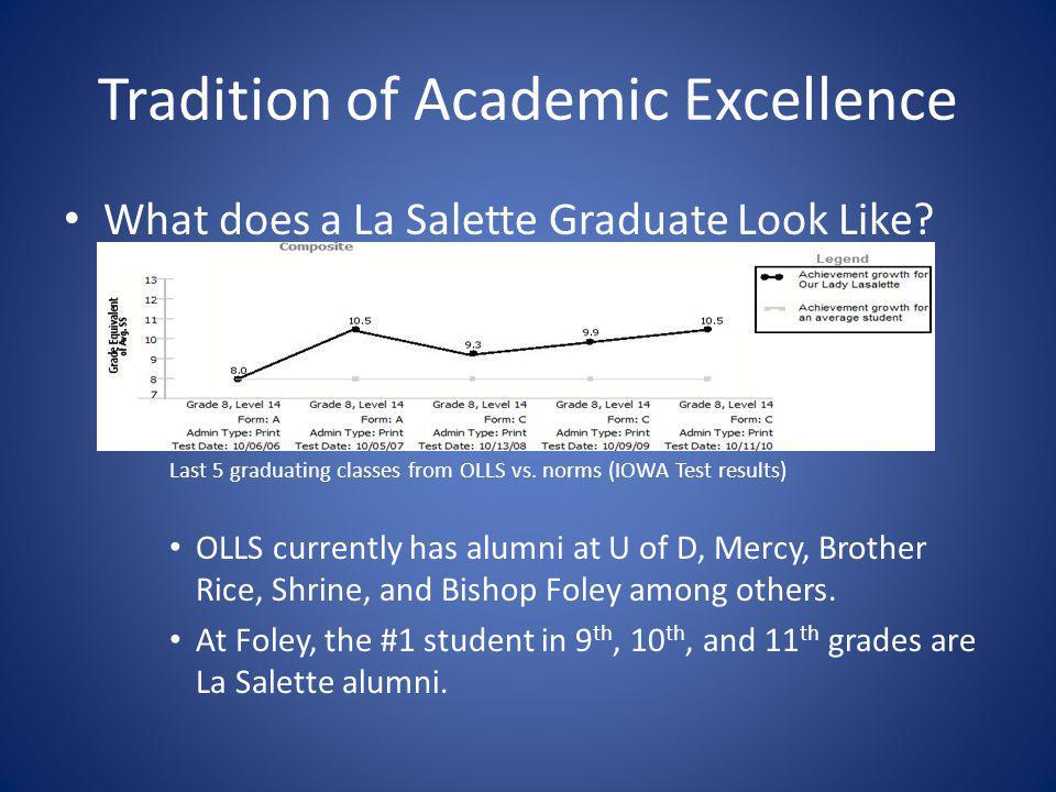 Tradition of Academic Excellence What does a La Salette Graduate Look Like.