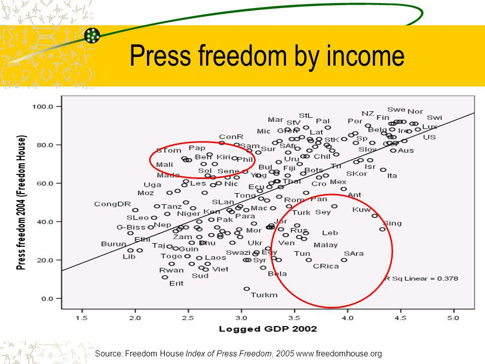 Press freedom by income Source: Freedom House Index of Press Freedom, 2005 www.freedomhouse.org