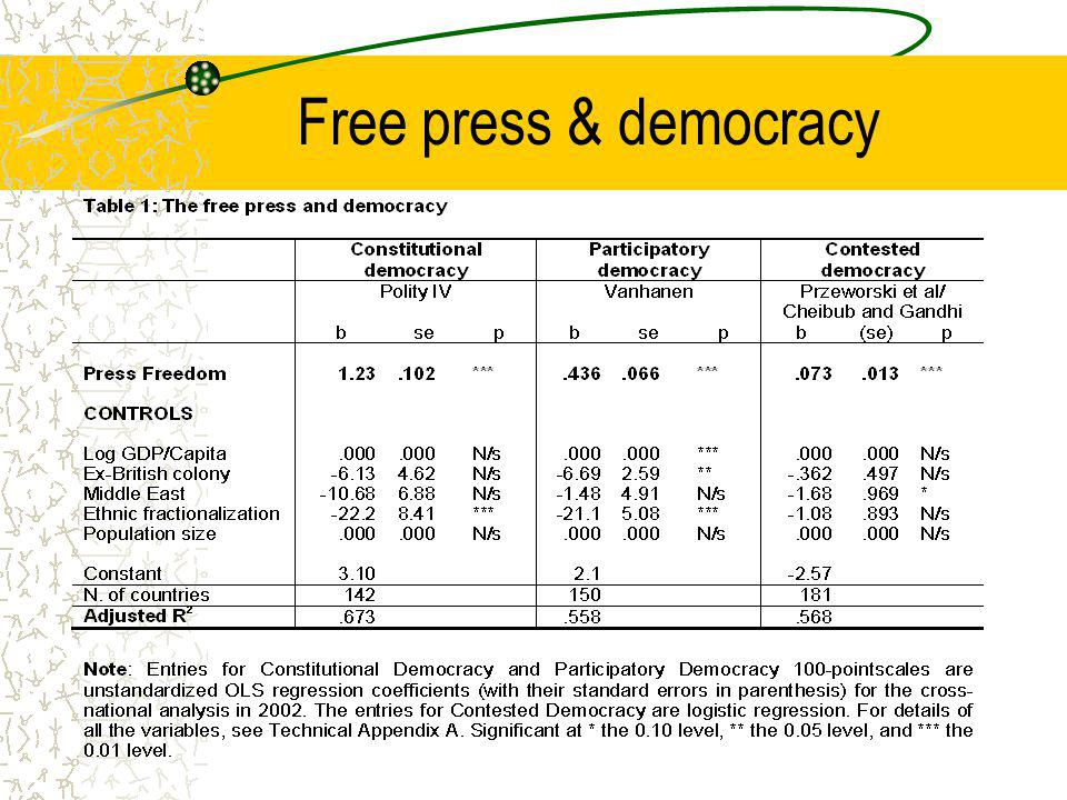 Free press & democracy