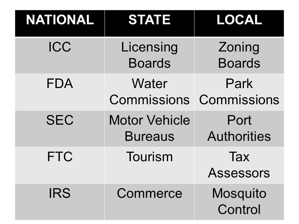 NATIONALSTATELOCAL ICCLicensing Boards Zoning Boards FDAWater Commissions Park Commissions SECMotor Vehicle Bureaus Port Authorities FTCTourismTax Ass