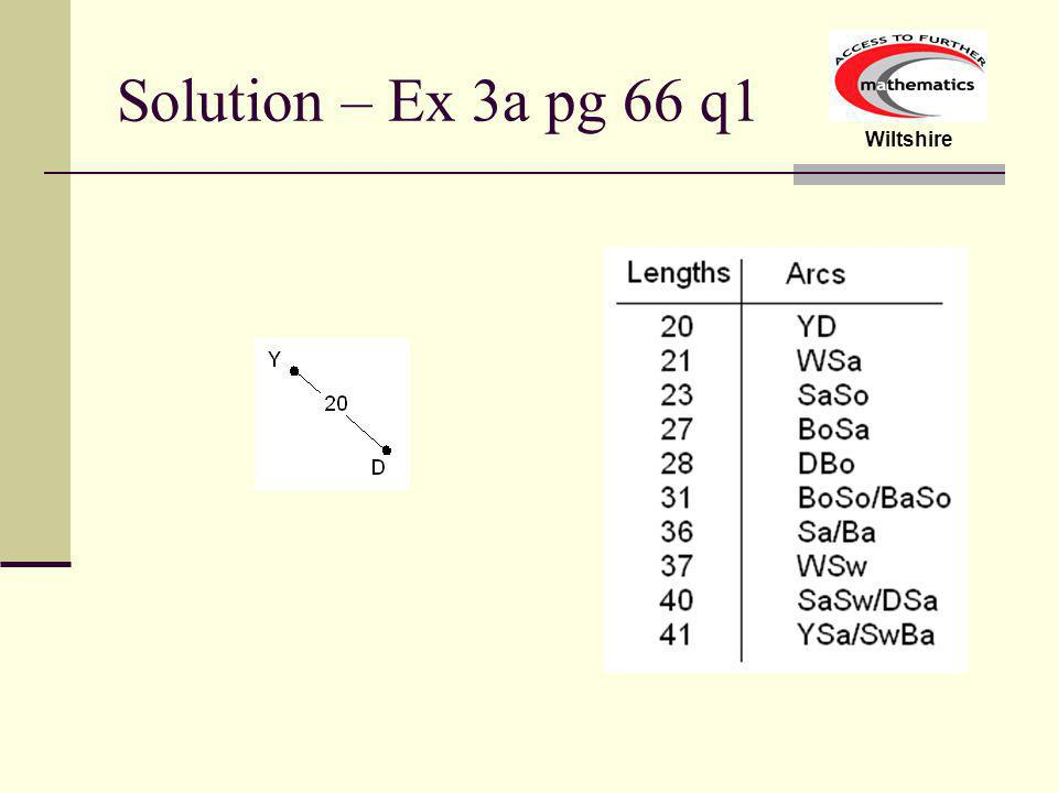 Wiltshire Question – Ex 3a pg 66 q1 Find the minimal spanning tree and associated shortest distance for the network below: