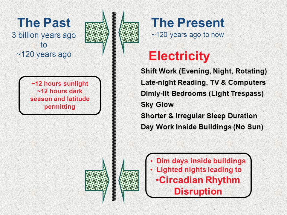 The Past 3 billion years ago to ~120 years ago ~12 hours sunlight ~12 hours dark season and latitude permitting Shift Work (Evening, Night, Rotating) Shift Work (Evening, Night, Rotating) Late-night Reading, TV & Computers Late-night Reading, TV & Computers Dimly-lit Bedrooms (Light Trespass) Dimly-lit Bedrooms (Light Trespass) Sky Glow Sky Glow Shorter & Irregular Sleep Duration Shorter & Irregular Sleep Duration Day Work Inside Buildings (No Sun) Day Work Inside Buildings (No Sun) Dim days inside buildings Lighted nights leading to Circadian Rhythm Disruption Electricity The Present ~120 years ago to now