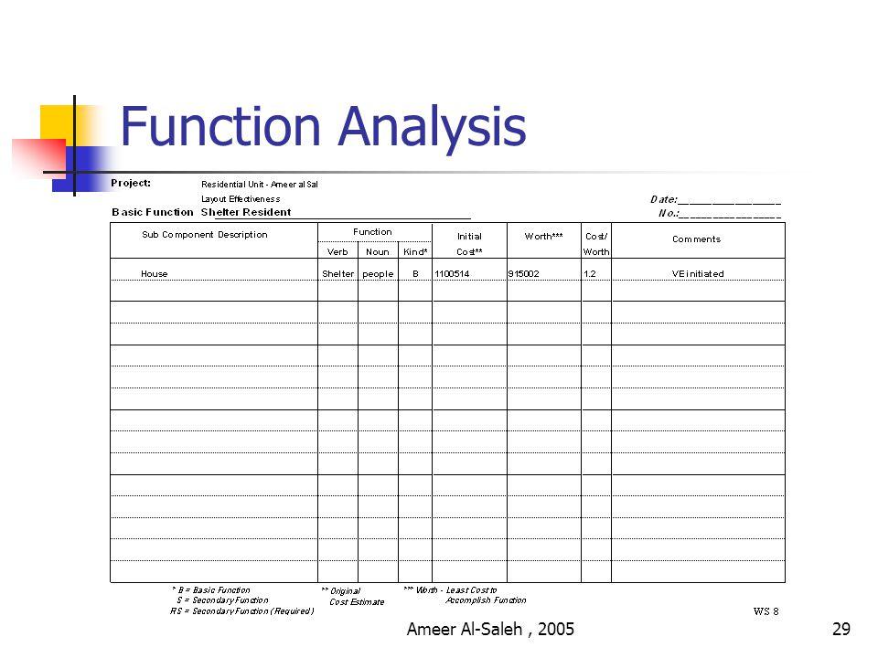 Ameer Al-Saleh, 200528 Function Analysis