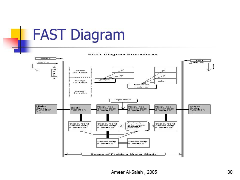 Ameer Al-Saleh, 200529 Function Analysis