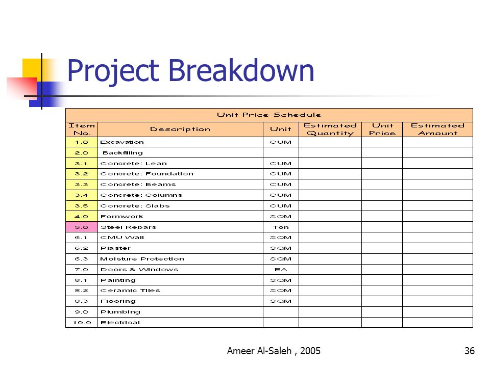Ameer Al-Saleh, 200535 Development Phase I hear and I forget.