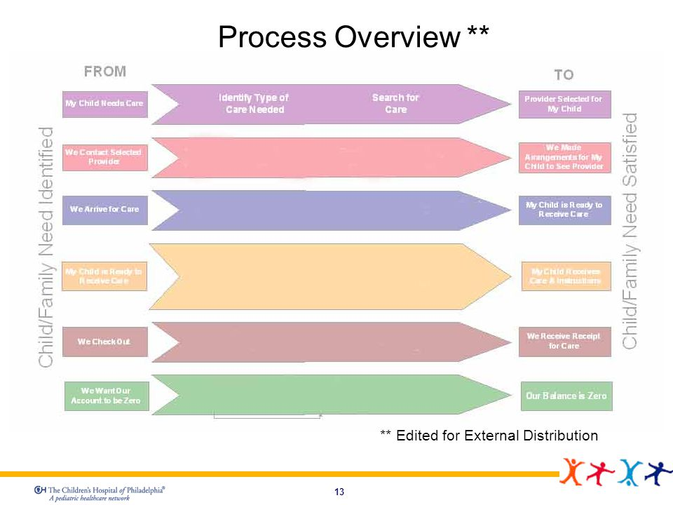 13 Process Overview ** ** Edited for External Distribution