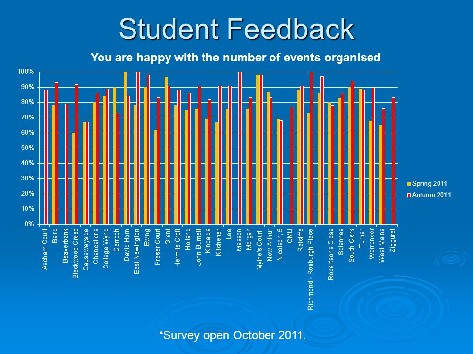 Student Feedback *Survey open October 2011.
