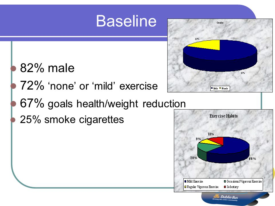 Baseline 82% male 72% none or mild exercise 67% goals health/weight reduction 25% smoke cigarettes