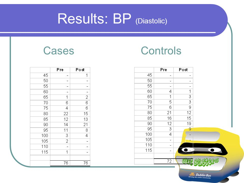Results: BP (Diastolic) Cases Controls