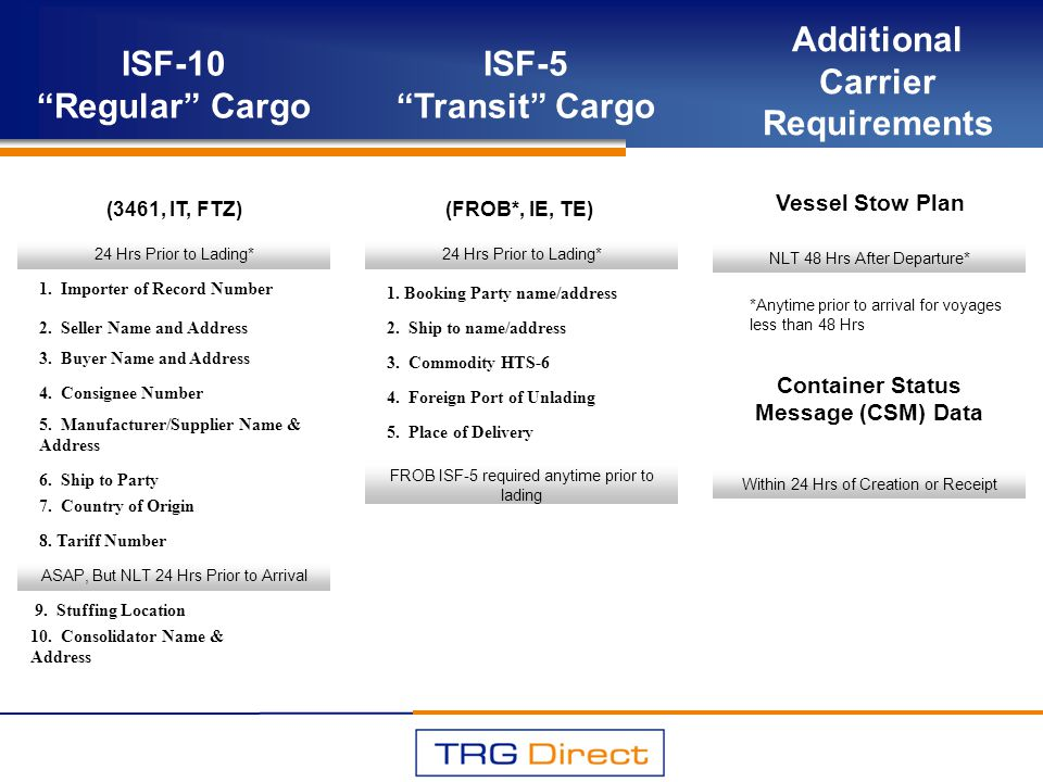 Vessel Stow Plan Container Status Message (CSM) Data (FROB*, IE, TE) ISF-10 Regular Cargo (3461, IT, FTZ) ISF-5 Transit Cargo Additional Carrier Requi