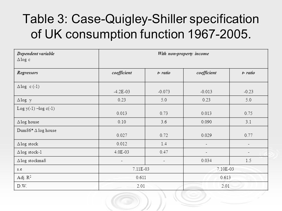 Table 3: Case-Quigley-Shiller specification of UK consumption function 1967-2005.