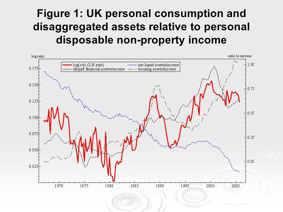 Figure 1: UK personal consumption and disaggregated assets relative to personal disposable non-property income