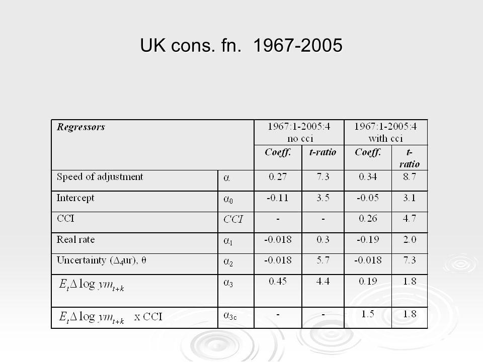 UK cons. fn. 1967-2005