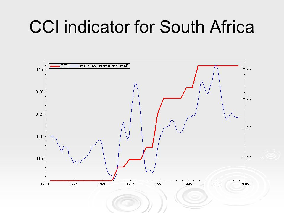 CCI indicator for South Africa