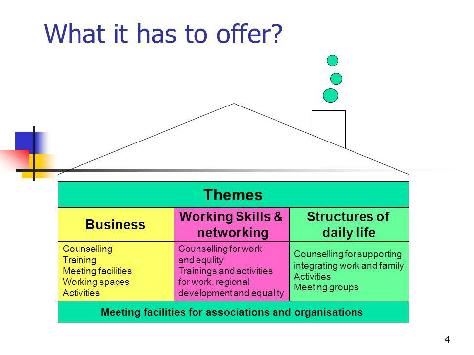 4 What it has to offer? Themes Business Working Skills & networking Structures of daily life Counselling Training Meeting facilities Working spaces Ac